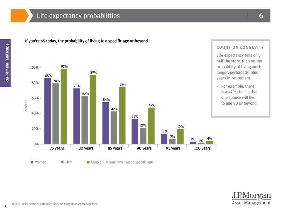 How Long Will I Live - Life Expectancy Probabilities. Picture Credit: J.P. Morgan Asset Management