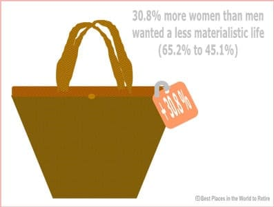 Retiring Abroad - Women-wanted-less-materialism