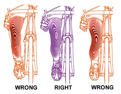 Right knee position when cycling