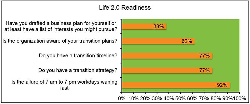 Life 2.0 Readiness