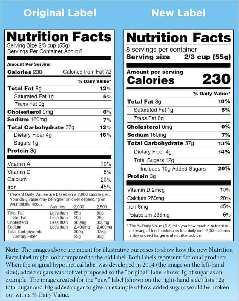 Nutritional facts label side-by-side comparison