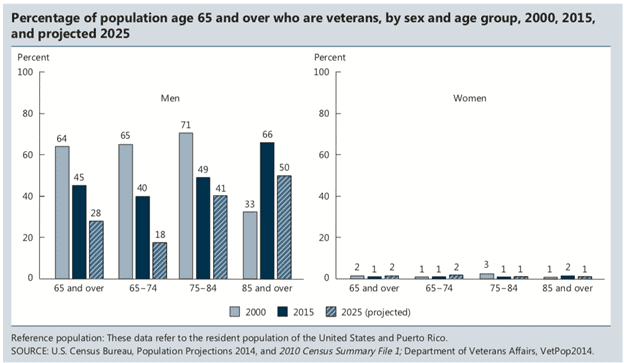 Many Older Americans Are Veterans