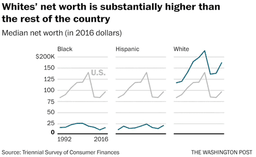 The Net Worth of Older White Families Is Roughly Five Times More Than for Black Peers